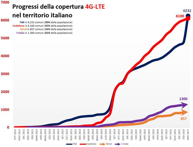 copertura LTE advanced 4G plus