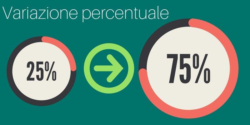 Variazione percentuale
